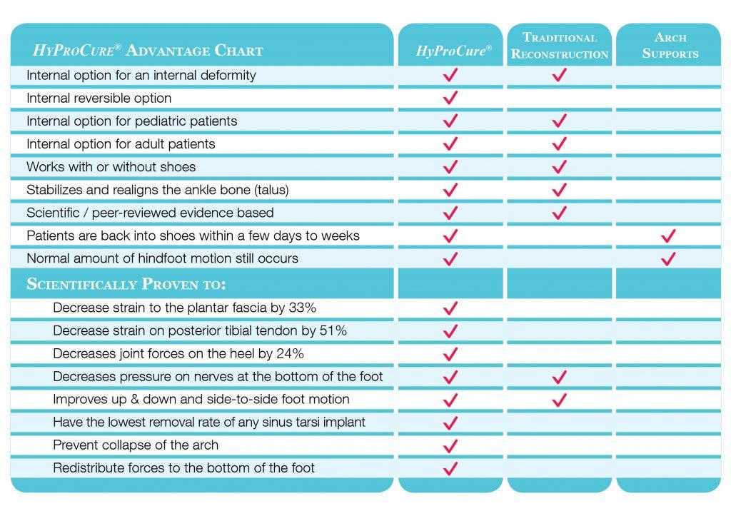 HyProCure Comparison Chart